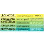 Naklejki na schody 128x10 cm do szkoły język polski - części zdania nr K9