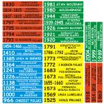 Naklejki schodowe, ważne daty w historii Polski, 40 sztuk nr K3